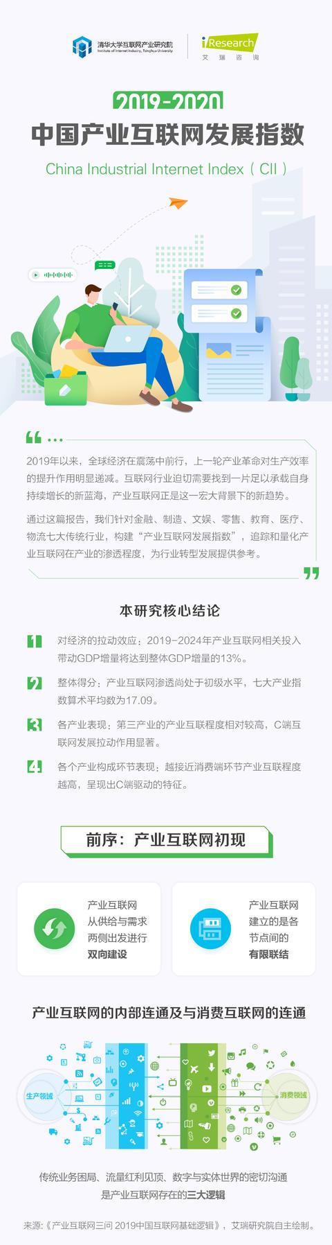 重磅!2019-2020年中国产业互联网发展指数报告
