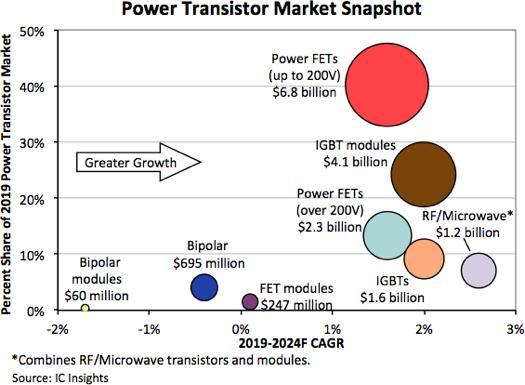 射频/微波将在2021年引领功率晶体管的复苏