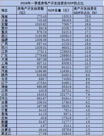 我国哪些地区GDP对房地产的依赖高?这些地区的房价会涨得更快吗