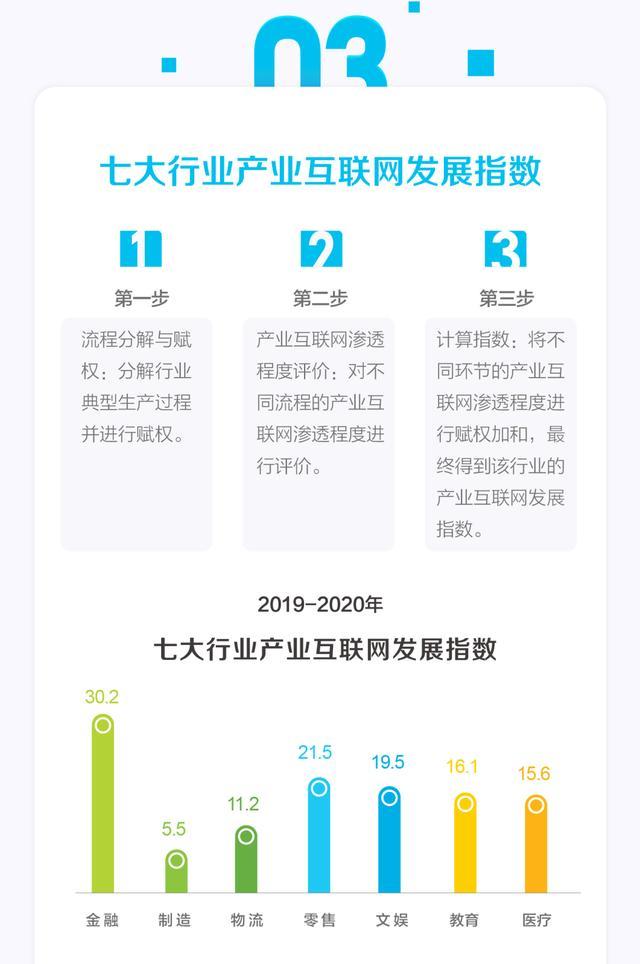 2019-2020年中国产业互联网发展指数报告