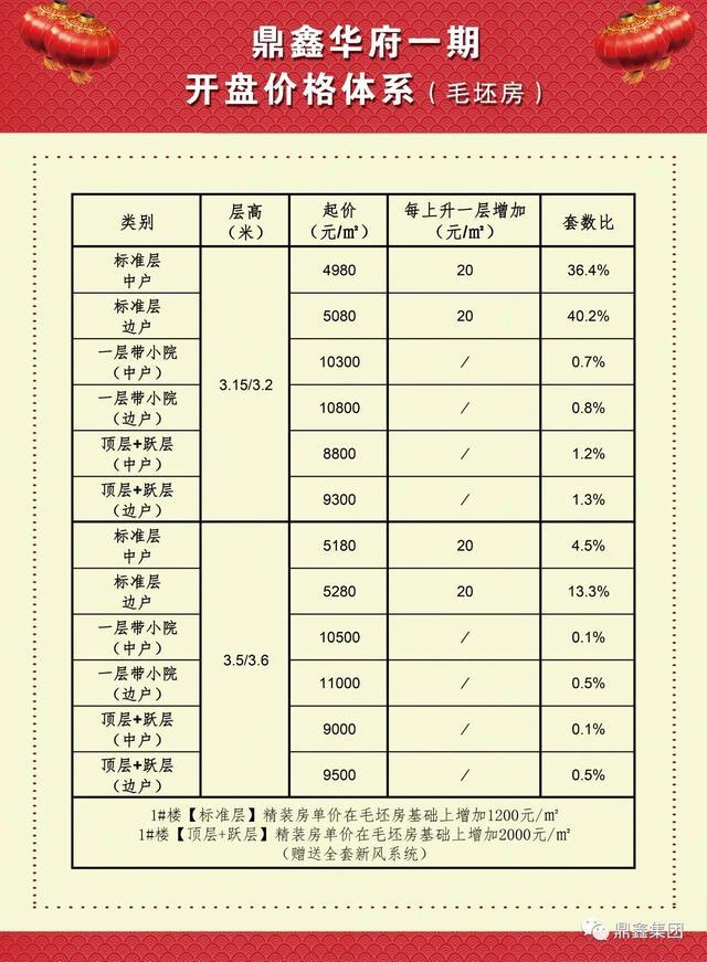 运城楼盘动态(6.21-6.28)
