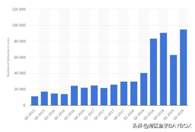 特斯拉Q2交付超预期 Model Y和中国工厂值得期待插图(1)