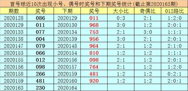 王太初排列三第20164期分析:本期胆码看好5,绝杀一码2