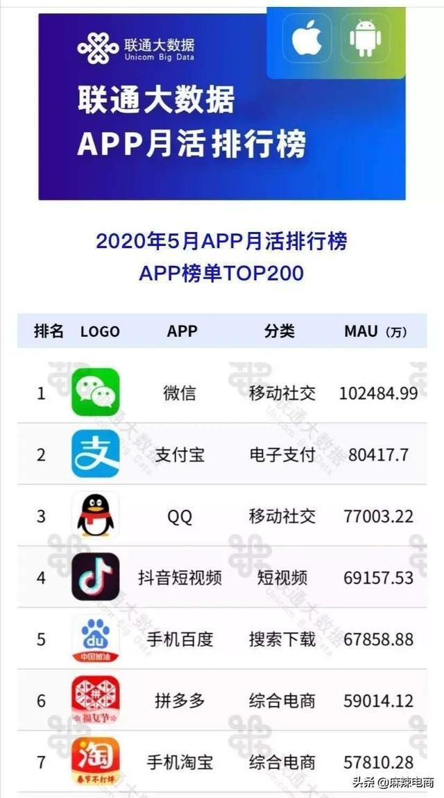 联通大数据app月活排行榜:京东淘宝都在学拼多多