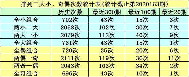 明皇排列三第20164期分析:本期精选一码6,大小比主推2:1