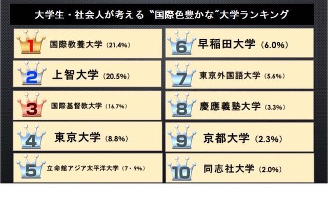 最具有国家色彩的日本大学排名