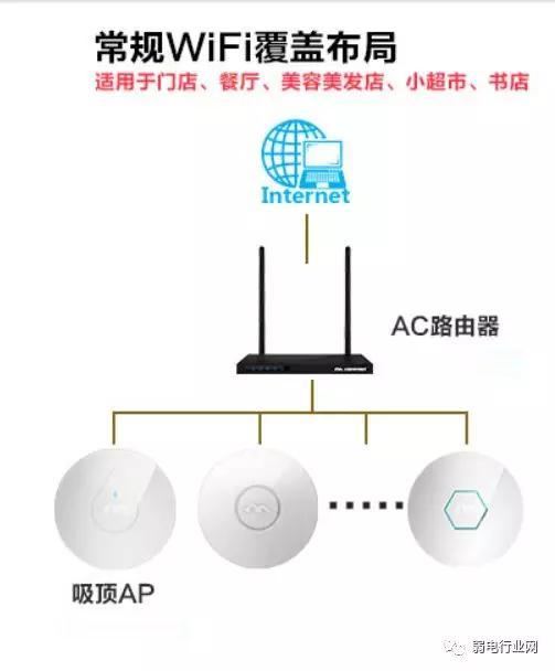 「弱電工程」無線AP網絡覆蓋的2種組網方式