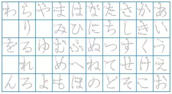 如何开始学日语?日语入门最详细攻略!