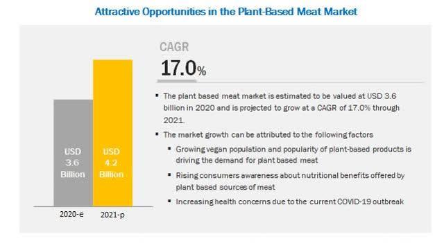 人造肉产业的未来