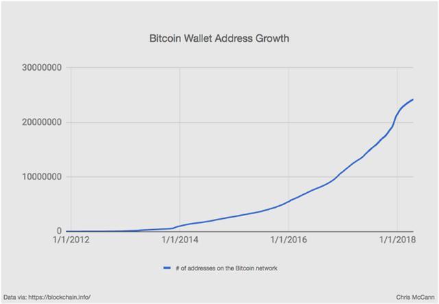 区块链交易的诱人前景:触手可及的加密货币微支付