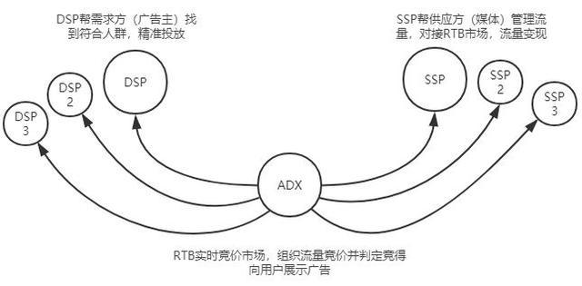 广告投放平台DSP搭建:你需要了解的产品核心模块
