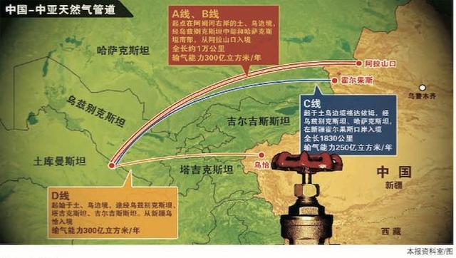 中亚天然气