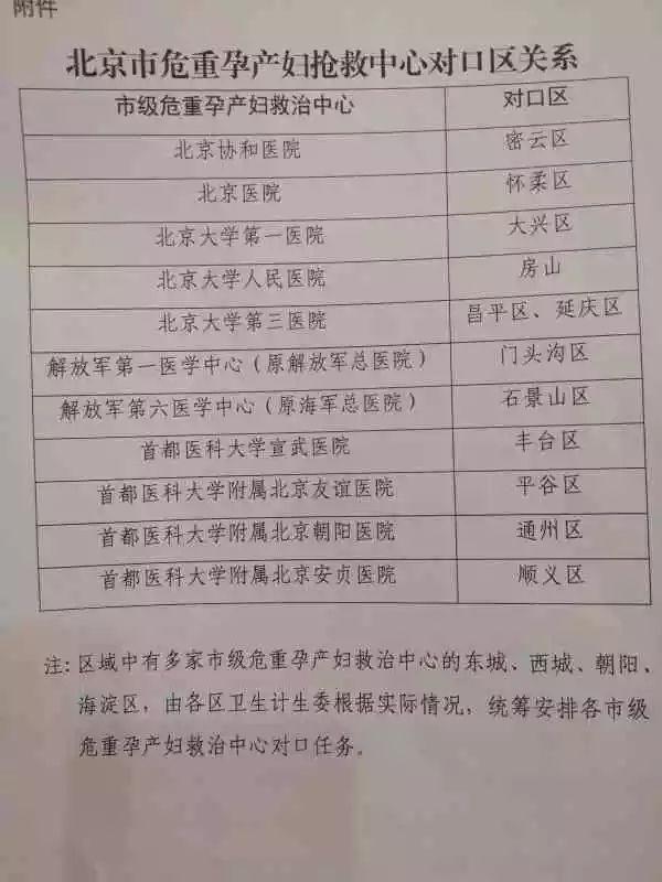 高危孕产妇转诊流程图doc下载_爱问共享资料
