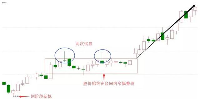"""但凡股票出现""""长上影线""""试盘特征,不是涨停就是涨不停,太透彻了"""