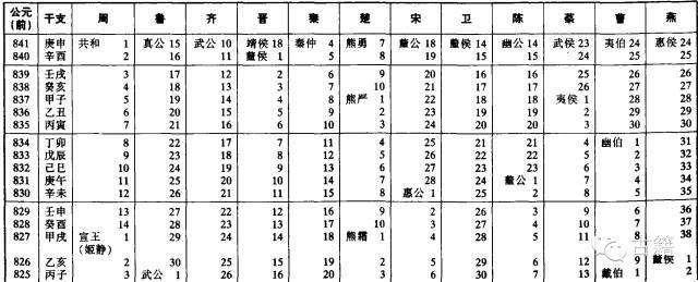 中国历史发展线索图