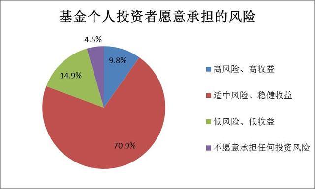 2018年中国投资者理财观念调查报告范文_调查报告