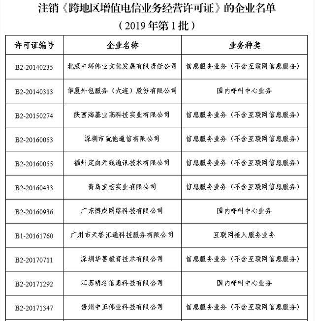 工信部注销19家企业跨地区增值电信业务经营许可证