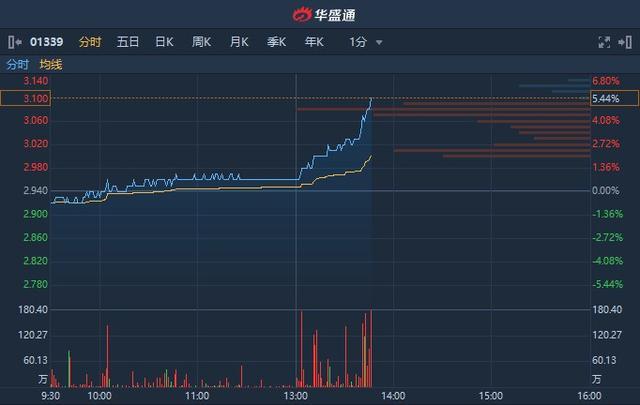 港股异动︱中国人保(01339)A股午后直线封板 H