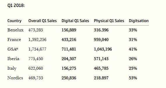 数据统计和市场调研机构GSD:3A级大作在欧洲数字版销量即将超越实体 七龙珠 游戏资讯 第3张