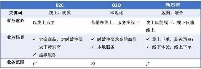 B2C电商、O2O与新零售