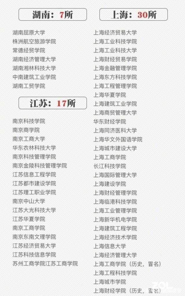 全国392所野鸡大学名单曝光 千万别报