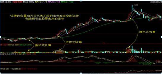 终于有人发声了:低价时代已来?2-3元之间的股票很多,是否可以买几十万股?不懂这个,会亏得一无所有