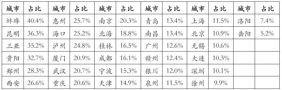 上半年省份房地产依赖度调查:云南第一安徽第二,海南有所降低