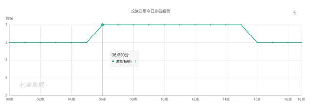 App Annie 7月全球手游指数报告 全球iOS收入前3均被腾讯包揽 腾讯 游戏资讯 第3张