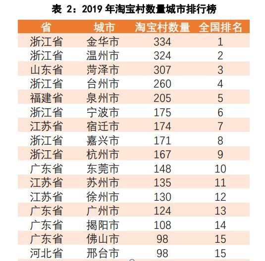 宁波有175个淘宝村,集士港村跨境电商全国NO.1