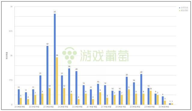 中国游戏众筹五年 Kickstarter 游戏资讯 第3张