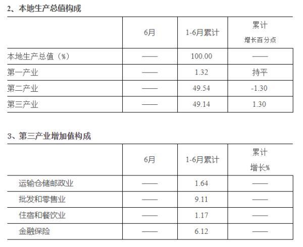2019年1-8月中山主要指标进度数据