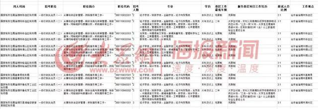国考公告职位表