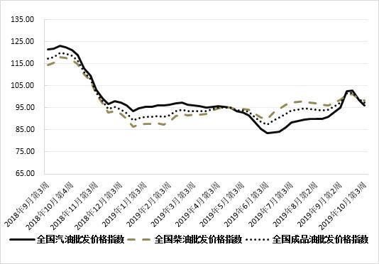 「数据」10月第3周 卓创成品油批发价格指数下跌