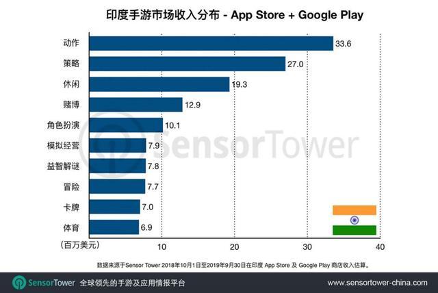 白鲸出海xSensor Tower:印度&印度尼西亚移动游戏市场报告 xSensor Tower 游戏资讯 第13张