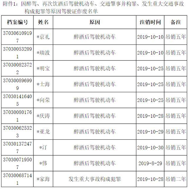 淄博张店c1驾驶证