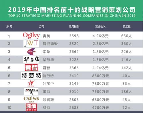 2019年中国排名前十的战略营销策划公司