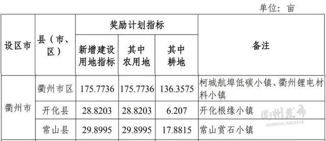 2020衢州柯城区发展图