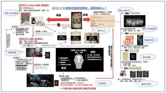 网易代理《迷室:往逝》冷门老游戏免费榜Top3 网易 游戏资讯 第5张