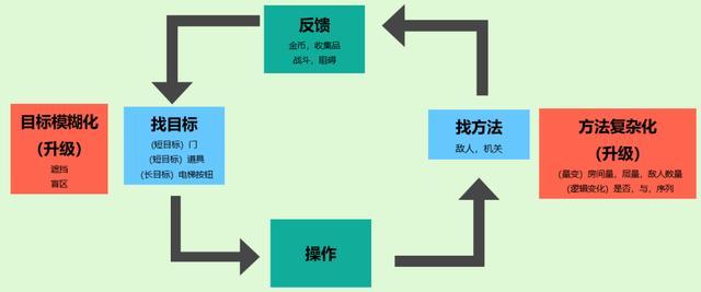 《路易吉鬼屋3》箱庭式关卡游戏设计教科书 任天堂 游戏资讯 第2张