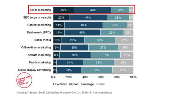 独立站怎么做EDM营销——据说只有5%的卖家懂
