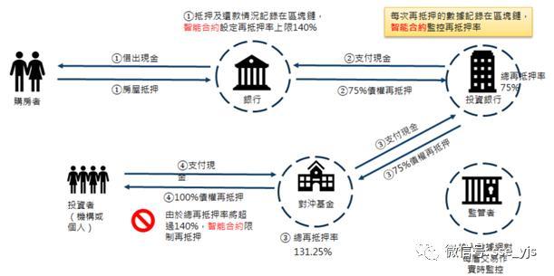 全球交易所区块链最新发展及相关思考