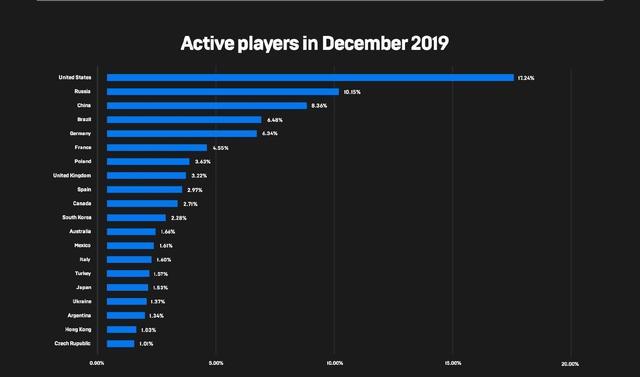 Epic去年免费送出73款游戏,总价值过万,领取次数超过2亿