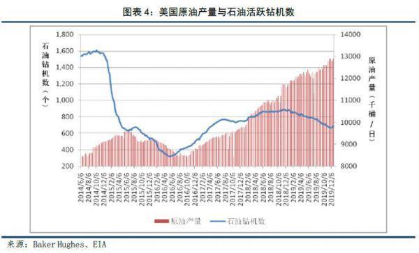石油行业发展前景和趋势!插图3