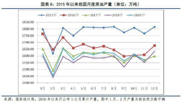 石油行业发展前景和趋势!插图7