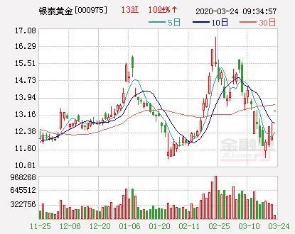 今日涨停股票概念,黄金概念股大涨 银泰黄金、中润资源涨停