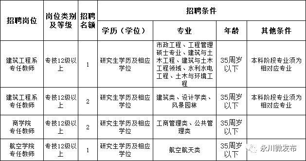 重庆城市职业学院在哪里?永川校区呢?