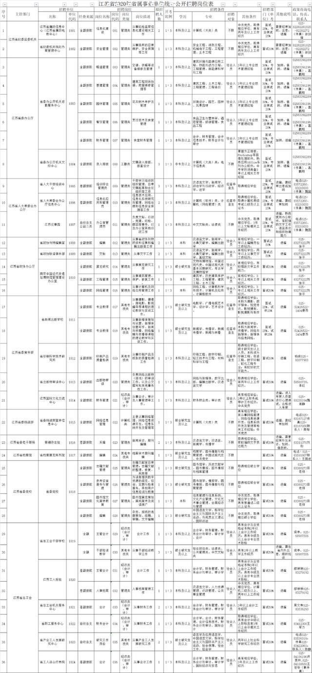 江苏省属事业单位招708人!最全岗位表来了