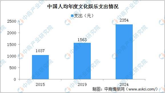 中国电商视频直播市场规模将达4579亿 三大因素推动行业发展