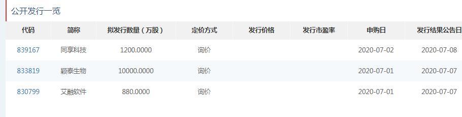 同享科技7月8日申购:发行总股数为1200万股