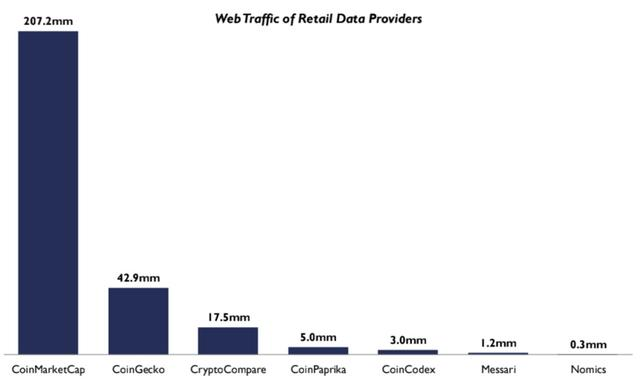 加密货币领域下一个独角兽:读懂数字资产市场数据行业全景
